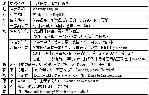 词语-现代汉语句子都有哪些种